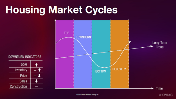 Housing_Market_Cycles