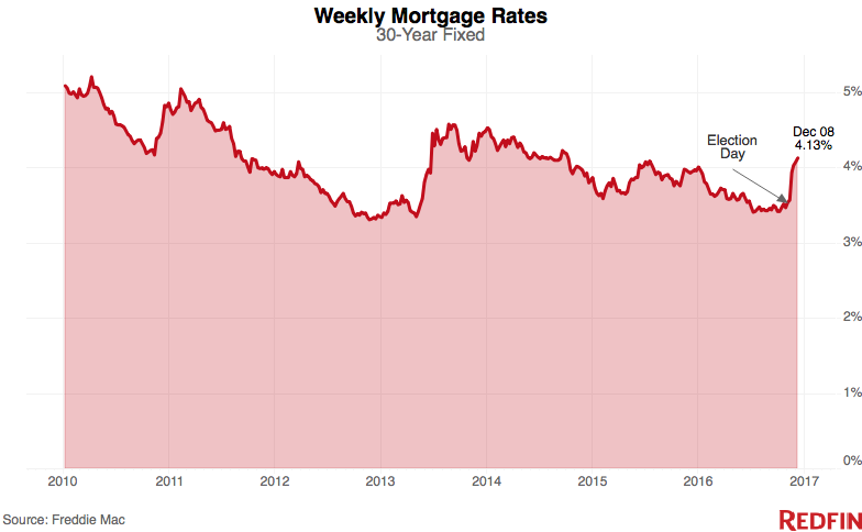 weekly-mortgage-rates