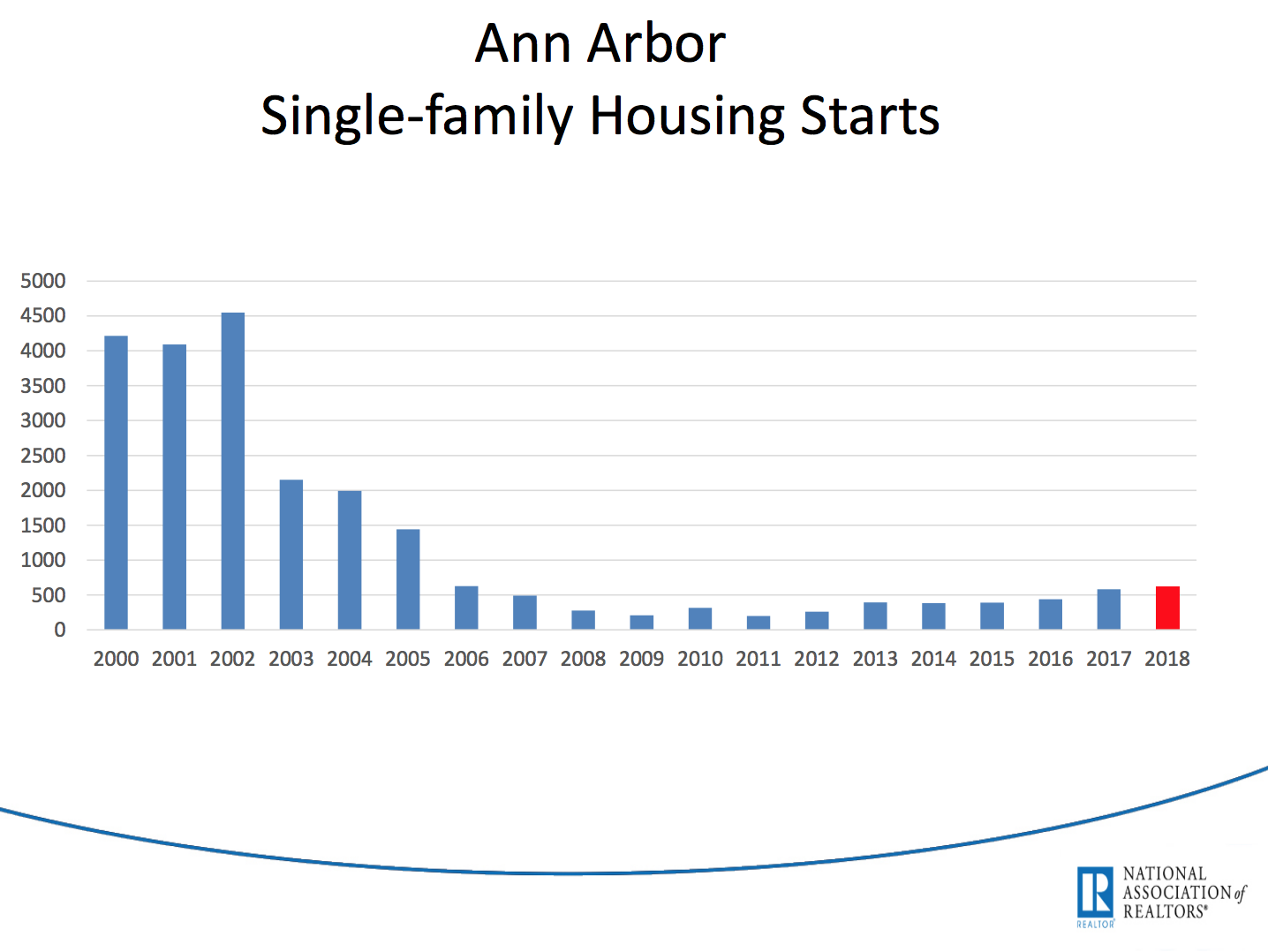 Single-family housing starts never really recovered from the housing crash of 2007-08