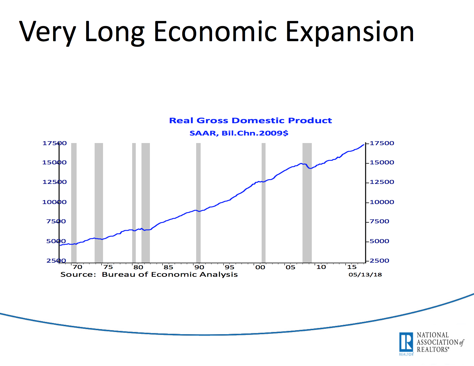 The economy marches on. We are in a period of record economic expansion.