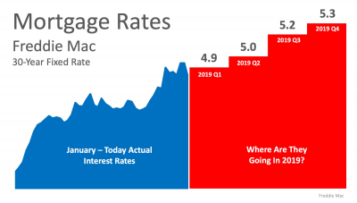 Interest rates are expected to rise throughout 2019.