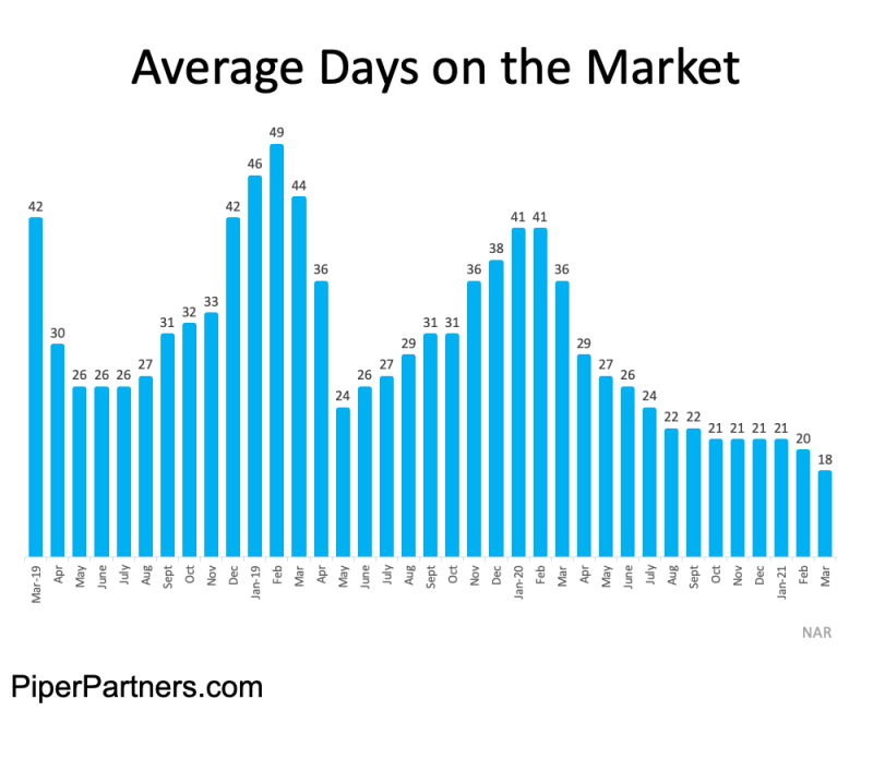 Nationwide Statistics from NAR on the average days on market each month since March 2019 - showing lower average days on market through 2020-2021