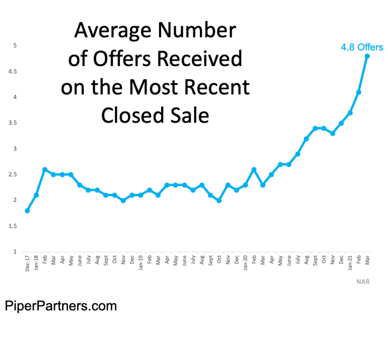 NAR Statistics for the average number off offers received nationwide on homes each month since January of 2018 - 4.8 offers is average as of march 2021 -- way up from march last year